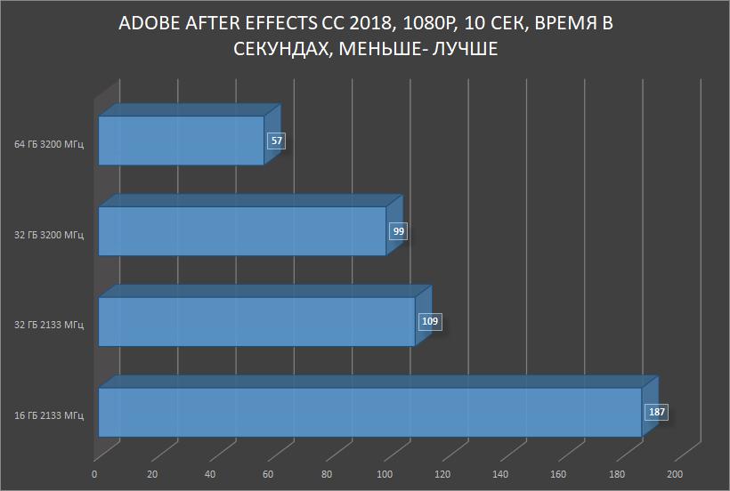 HyperX Impact DDR4 — SO-DIMM, который смог! Или для чего в ноутбуке 64 ГБ памяти с частотой 3200 МГц? - 21