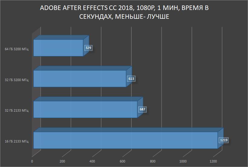 HyperX Impact DDR4 — SO-DIMM, который смог! Или для чего в ноутбуке 64 ГБ памяти с частотой 3200 МГц? - 23
