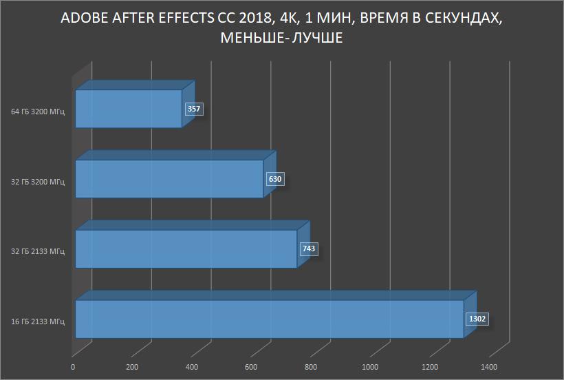 HyperX Impact DDR4 — SO-DIMM, который смог! Или для чего в ноутбуке 64 ГБ памяти с частотой 3200 МГц? - 24
