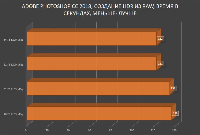 HyperX Impact DDR4 — SO-DIMM, который смог! Или для чего в ноутбуке 64 ГБ памяти с частотой 3200 МГц? - 25
