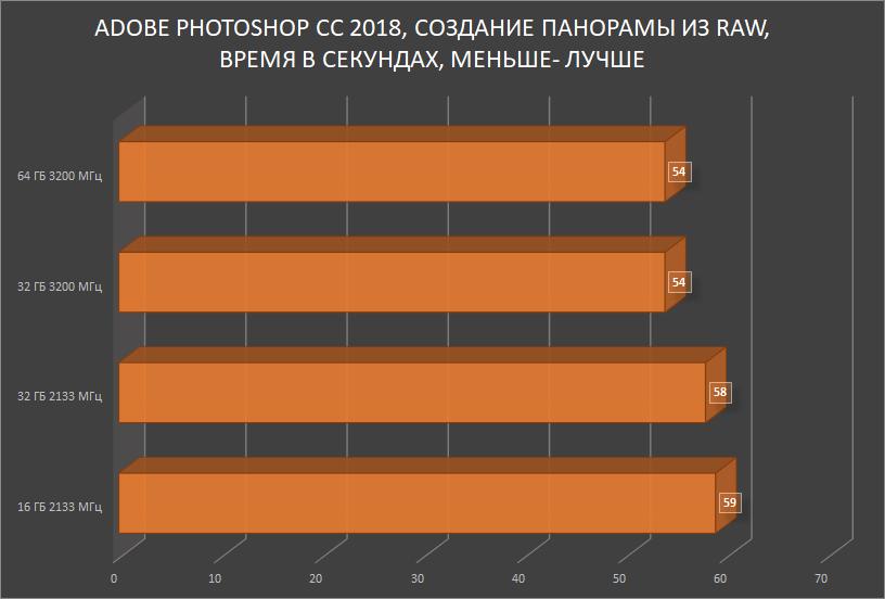 HyperX Impact DDR4 — SO-DIMM, который смог! Или для чего в ноутбуке 64 ГБ памяти с частотой 3200 МГц? - 26