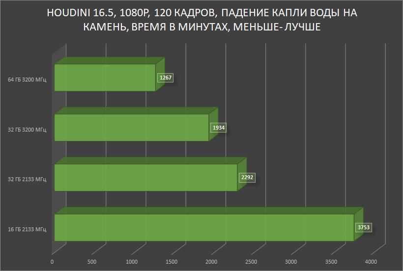HyperX Impact DDR4 — SO-DIMM, который смог! Или для чего в ноутбуке 64 ГБ памяти с частотой 3200 МГц? - 27