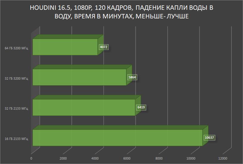 HyperX Impact DDR4 — SO-DIMM, который смог! Или для чего в ноутбуке 64 ГБ памяти с частотой 3200 МГц? - 28