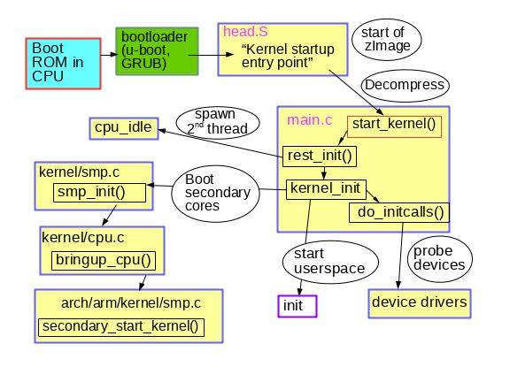 Анализ процесса загрузки ядра Linux - 4