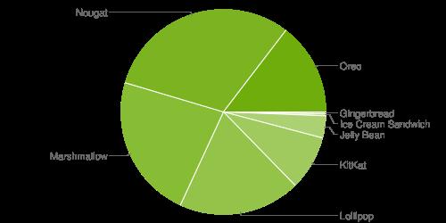 Браузер Google Chrome скоро перестанет работать на 32 миллионах Android-устройств