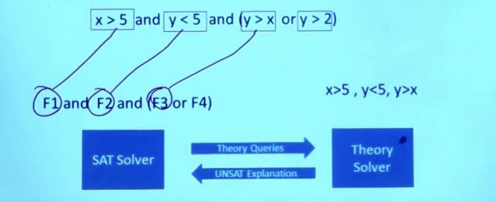 Курс MIT «Безопасность компьютерных систем». Лекция 10: «Символьное выполнение», часть 2 - 12