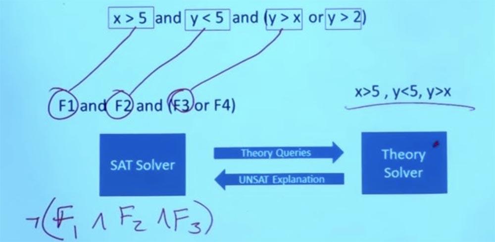 Курс MIT «Безопасность компьютерных систем». Лекция 10: «Символьное выполнение», часть 2 - 13