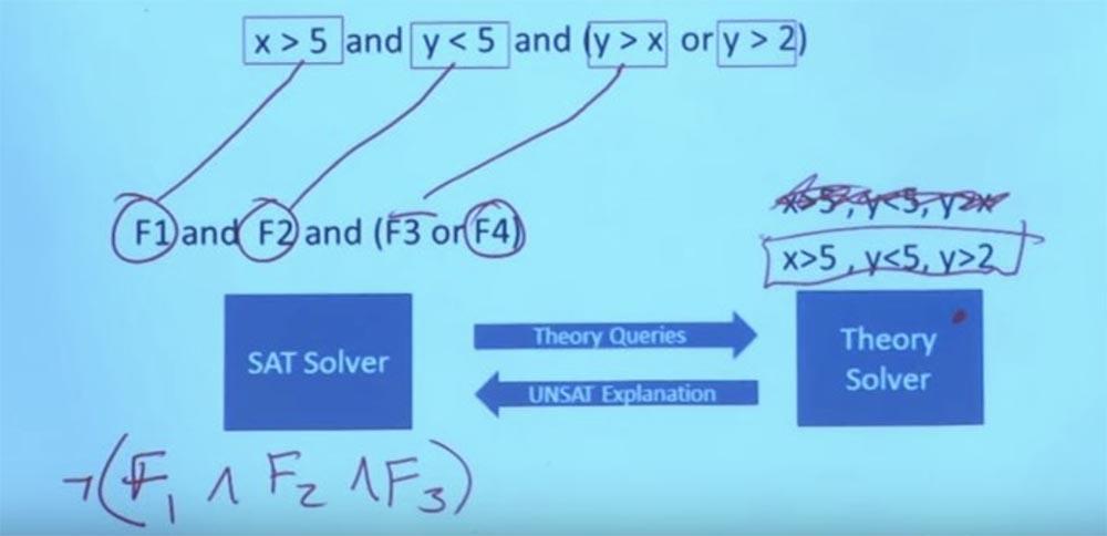 Курс MIT «Безопасность компьютерных систем». Лекция 10: «Символьное выполнение», часть 2 - 14