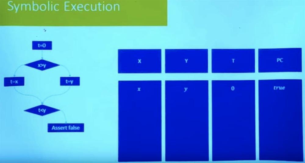 Курс MIT «Безопасность компьютерных систем». Лекция 10: «Символьное выполнение», часть 2 - 17