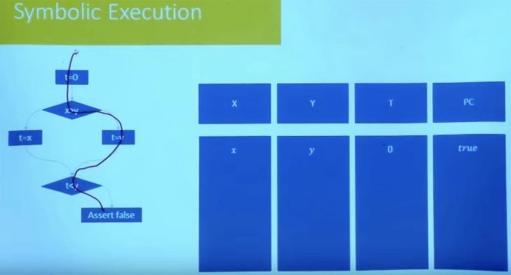 Курс MIT «Безопасность компьютерных систем». Лекция 10: «Символьное выполнение», часть 2 - 18