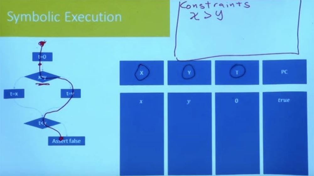 Курс MIT «Безопасность компьютерных систем». Лекция 10: «Символьное выполнение», часть 2 - 19