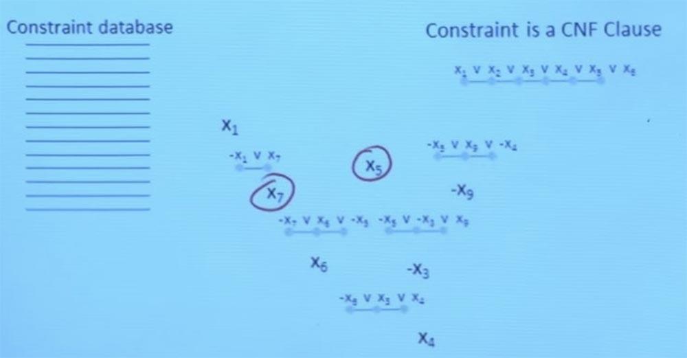 Курс MIT «Безопасность компьютерных систем». Лекция 10: «Символьное выполнение», часть 2 - 7