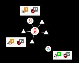 Big Data resistance 1 или неуловимый Джо. Интернет анонимность, антидетект, антитрекинг для анти-вас и анти-нас - 24