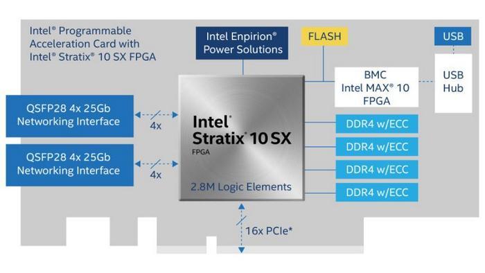 Intel PAC c FPGA Stratix 10 SX — ускоритель для больших задач - 2
