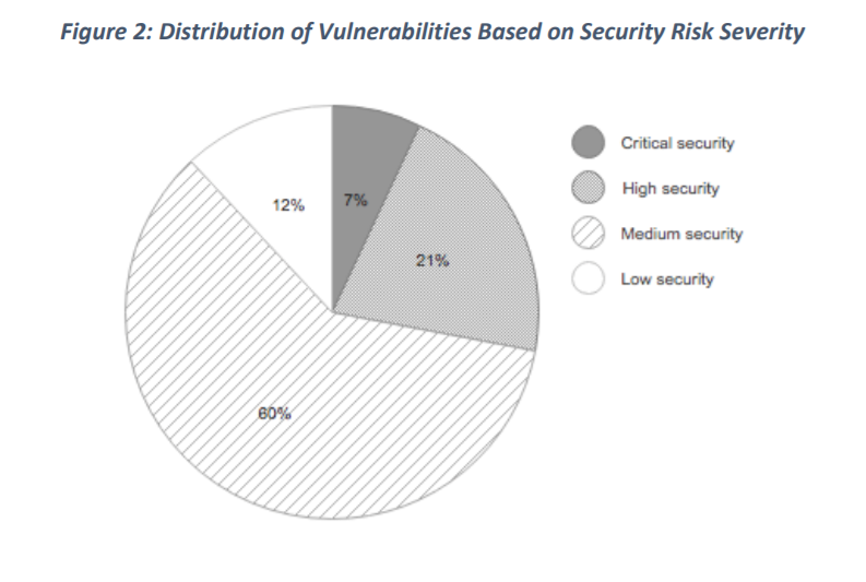 IoT Security Week 38: уязвимости в роутерах MikroTik, D-Link и TP-Link - 4