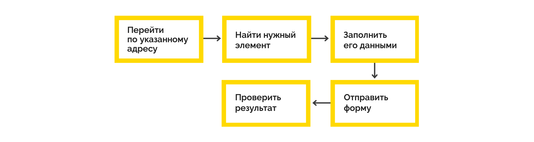 UI-тестирование: проверка системы на разных разрешениях - 6