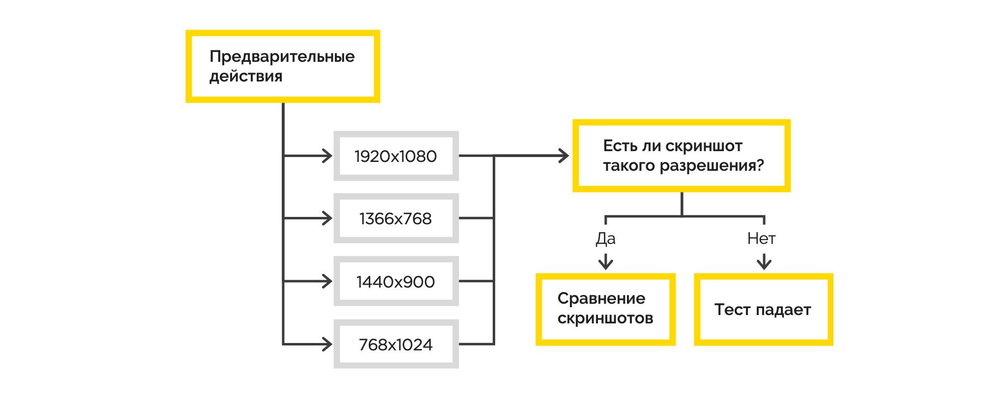 UI-тестирование: проверка системы на разных разрешениях - 9