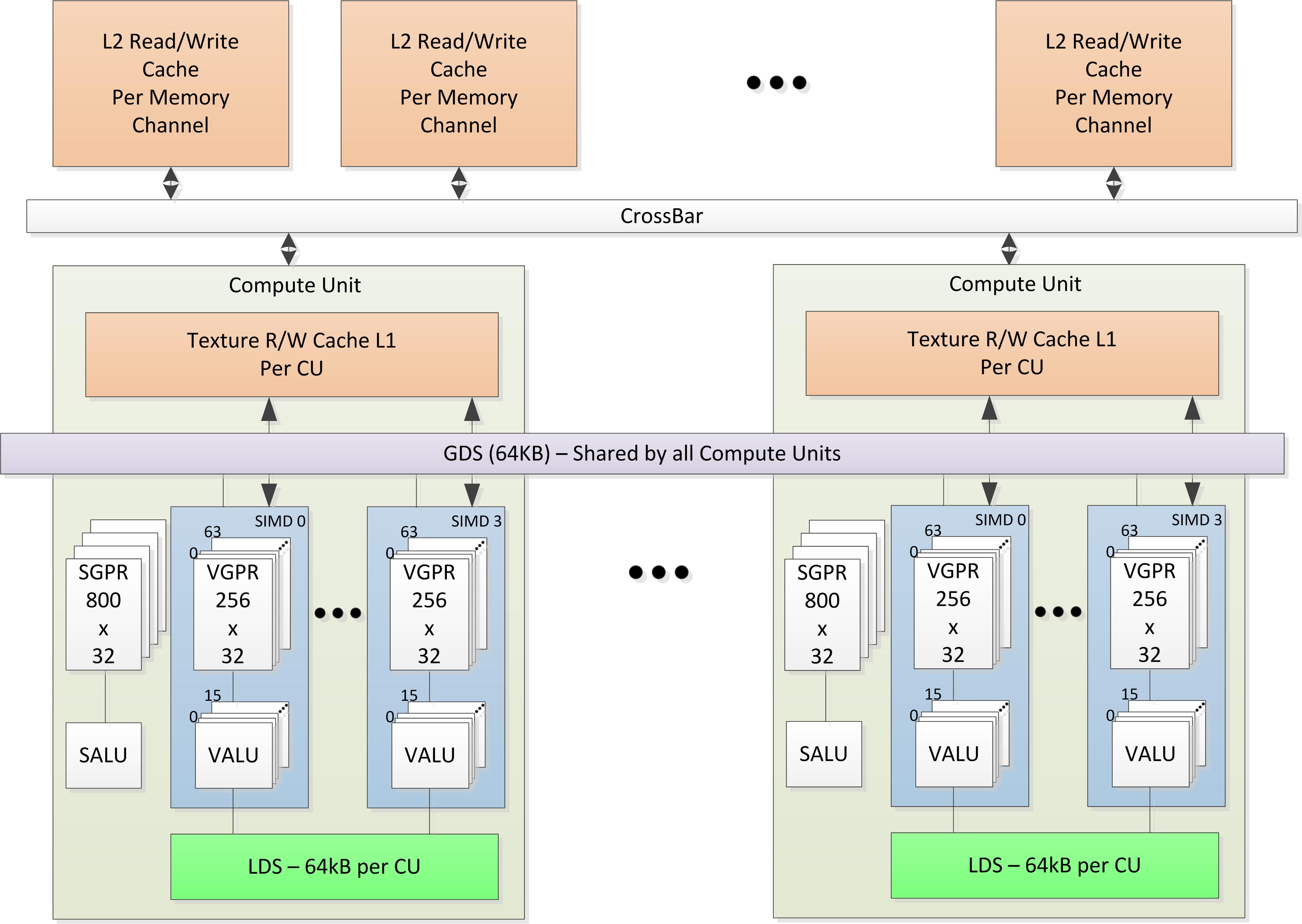 Секреты невозможных вычислений на GPU - 2