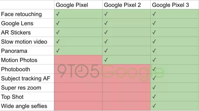 Камера Google Pixel 3 предложит режимы Top Shot, Photobooth, Super Res Zoom и не только