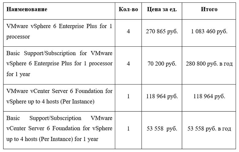 Сравниваем TCO покупки «железа» и аренды облака - 14