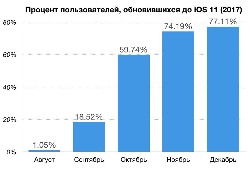 8 интересных багов беты iOS 12 и как мы их искали - 4
