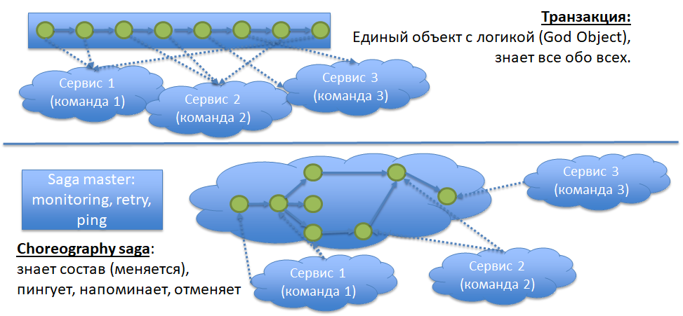 Целостность данных в микросервисной архитектуре — как ее обеспечить без распределенных транзакций и жесткой связности - 11