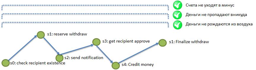 Целостность данных в микросервисной архитектуре — как ее обеспечить без распределенных транзакций и жесткой связности - 5
