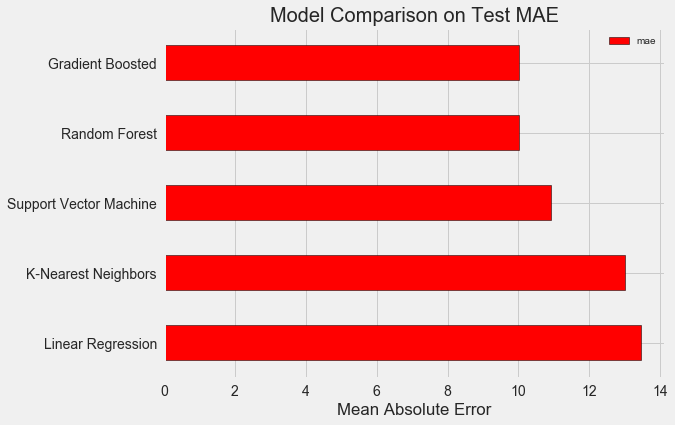 Делаем проект по машинному обучению на Python. Часть 2 - 3