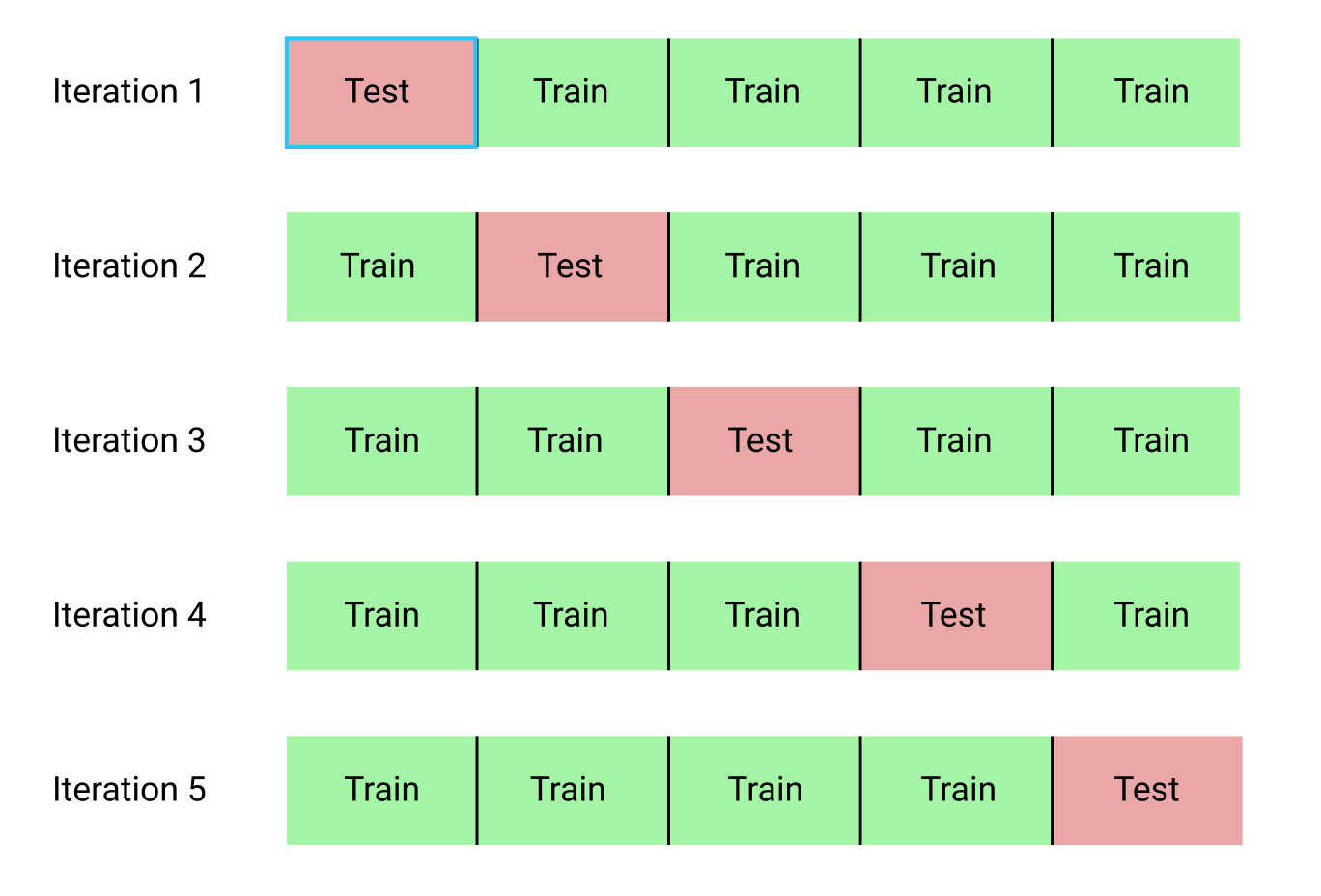 Делаем проект по машинному обучению на Python. Часть 2 - 4