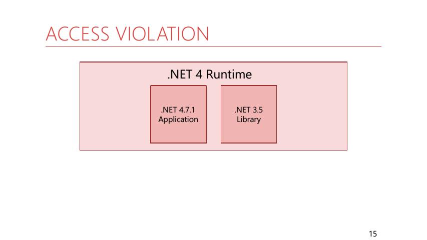 Особые исключения в .NET и как их готовить - 8