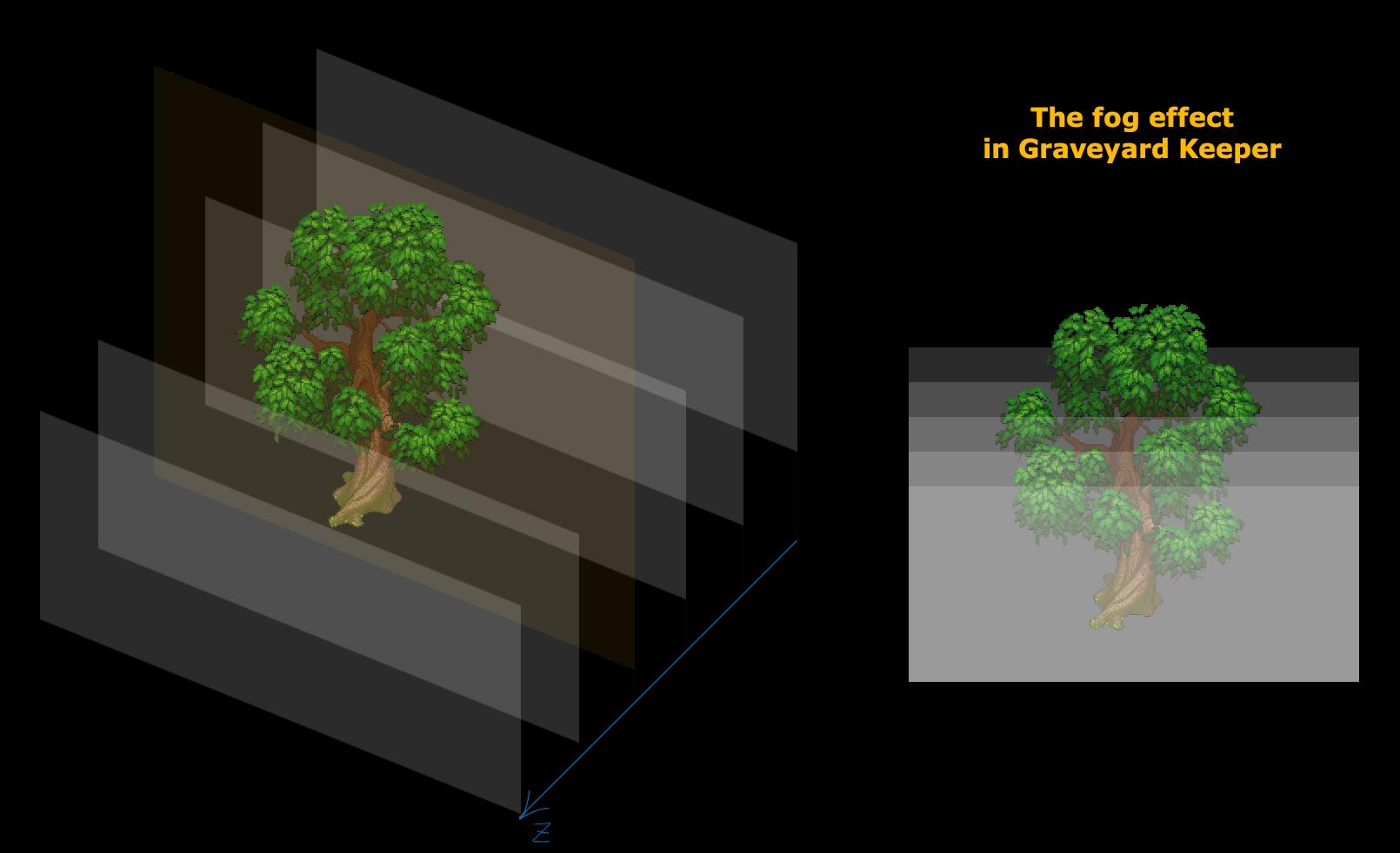 Под капотом Graveyard Keeper: Как реализованы графические эффекты - 15