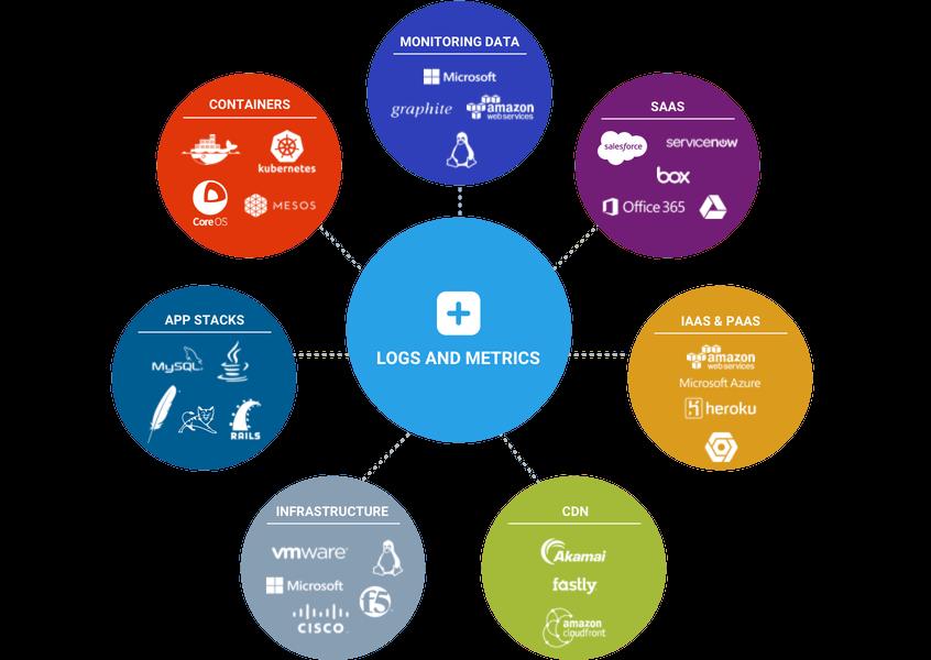 8 облачных анализаторов логов для оценки рабочей среды - 3