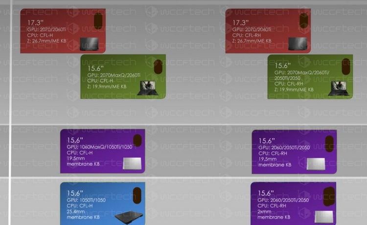 Первые ноутбуки с NVIDIA Turing выйдут в начале 2019 года