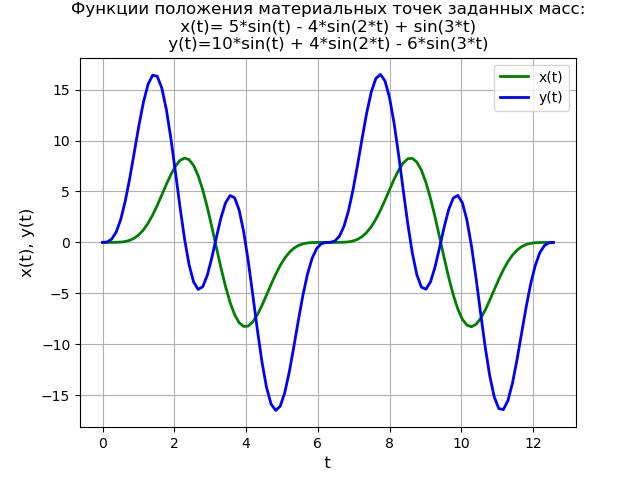 Символьное решение линейных дифференциальных уравнений и систем методом преобразований Лапласа c применением SymPy - 27