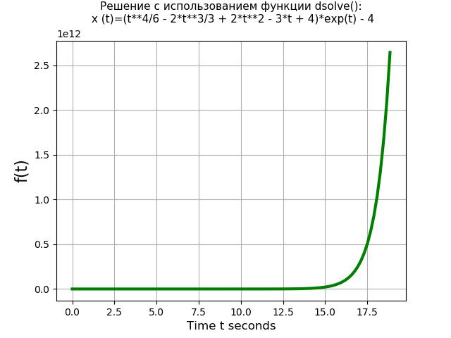 Символьное решение линейных дифференциальных уравнений и систем методом преобразований Лапласа c применением SymPy - 39