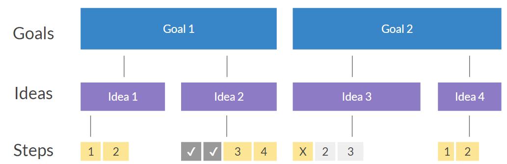 Инструмент, который поможет вам выбрать лучшие идеи для продукта - 9