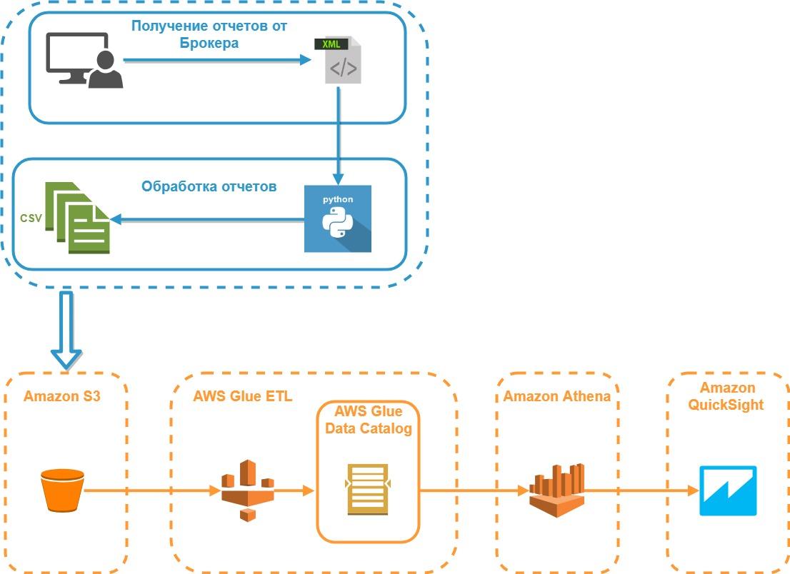Облачные сервисы Amazon и анализ инвестиционного портфеля - 2