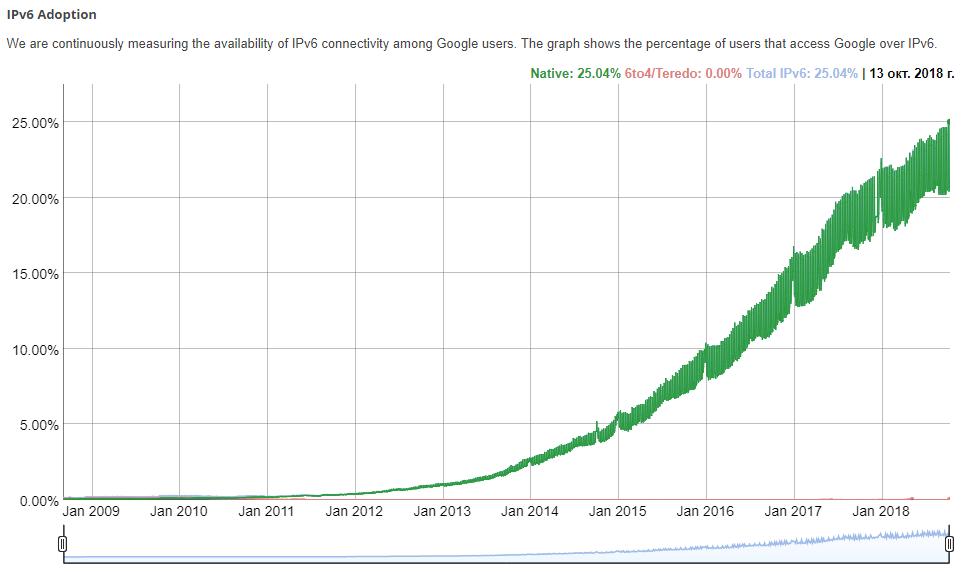 Пользователи Google перешагнули 25% рубеж по количеству IPv6-соединений - 2