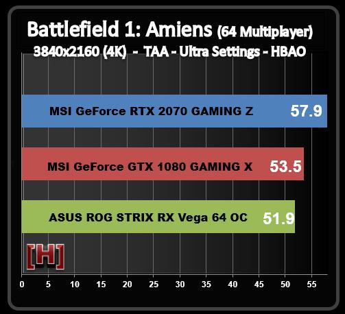 Вышел первый полноценный тест видеокарты GeForce RTX 2070