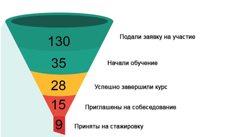 Лучшие специалисты — те, которых подготовил сам: курс по тестированию игр от экспертов Mail.Ru Group - 2