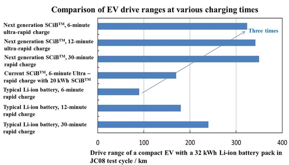 Это электробус: что мы знаем о транспорте с батарейкой - 12