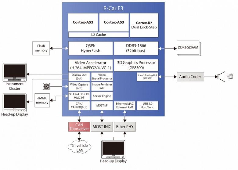 Однокристальные системы R-Car E3 с ускорителями 3D-графики предназначены для автомобилей