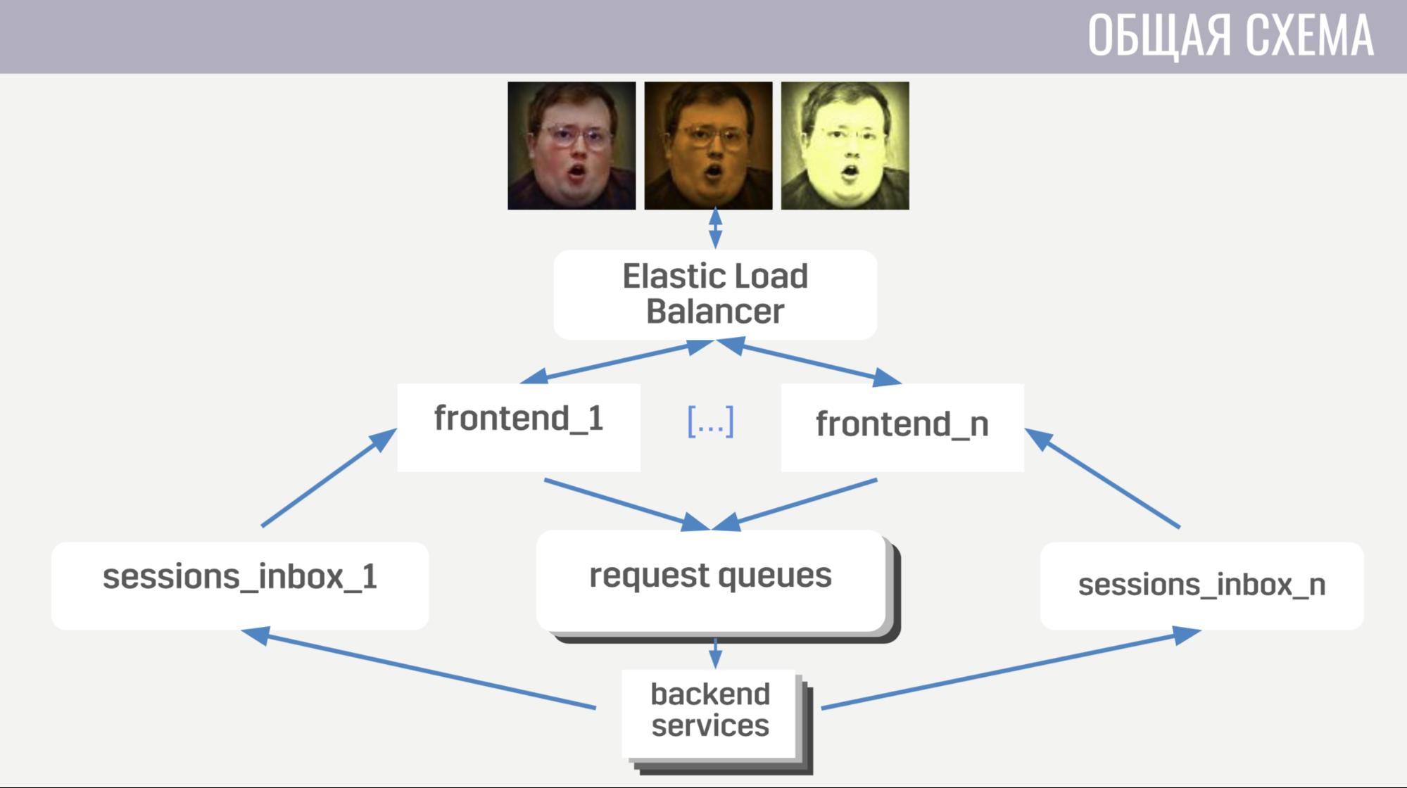 Архитектура мета-сервера мобильного онлайн-шутера Tacticool - 5