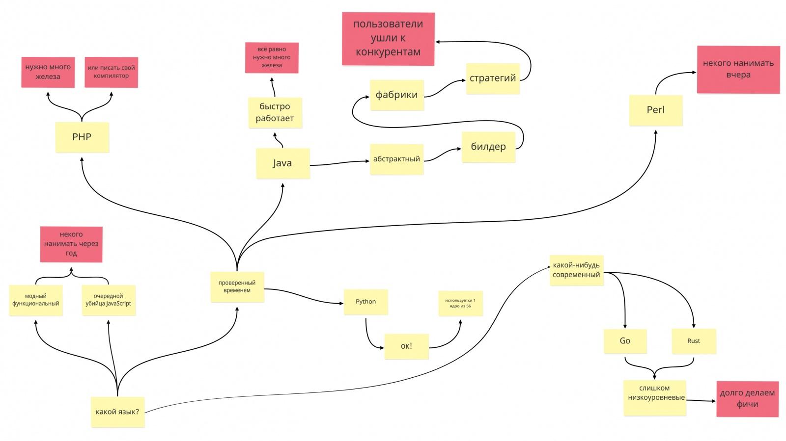 Современная веб-разработка: выбери себе приключение - 2