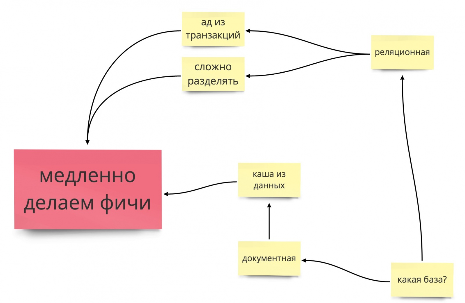 Современная веб-разработка: выбери себе приключение - 3