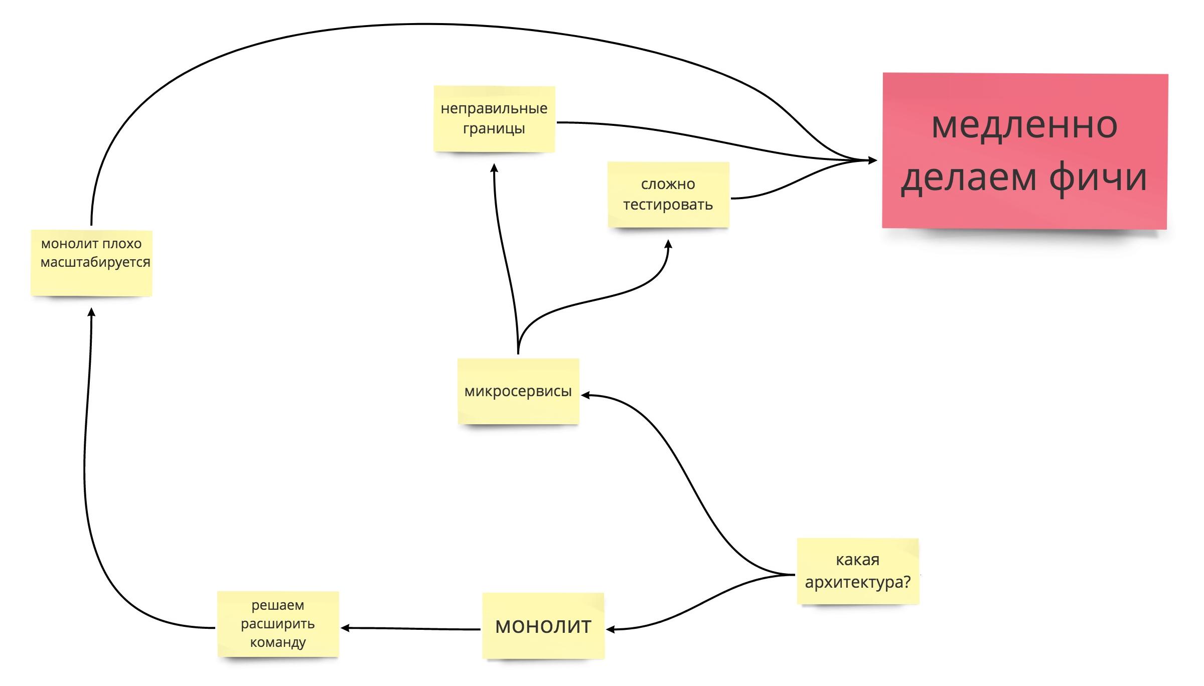 Современная веб-разработка: выбери себе приключение - 4