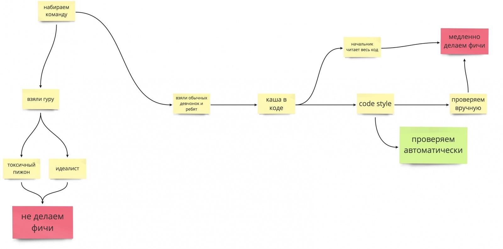 Современная веб-разработка: выбери себе приключение - 5