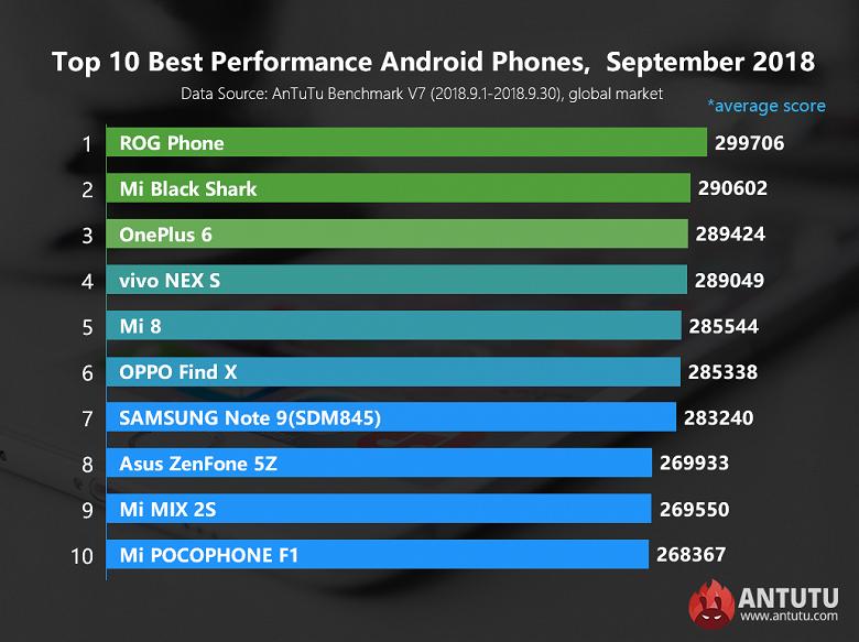 Топ-10 «глобального» рейтинга AnTuTu за сентябрь возглавил Asus ROG Phone, Samsung Galaxy Note9 – только на седьмом месте