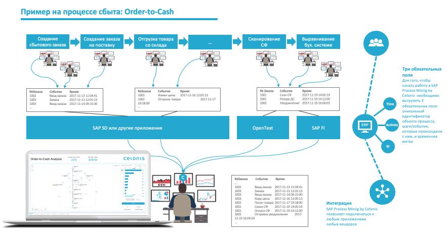 SAP Process Mining или как разобраться в своих бизнес-процессах - 2