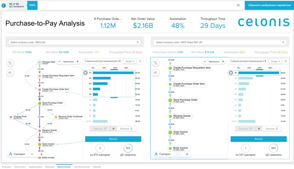 SAP Process Mining или как разобраться в своих бизнес-процессах - 5